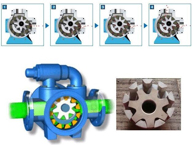 高粘度泵工作原理