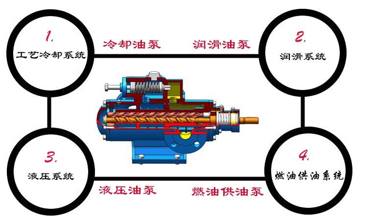 三螺杆泵应用行业