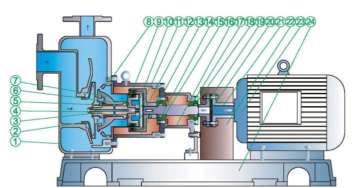 CYZ自吸式磁力泵