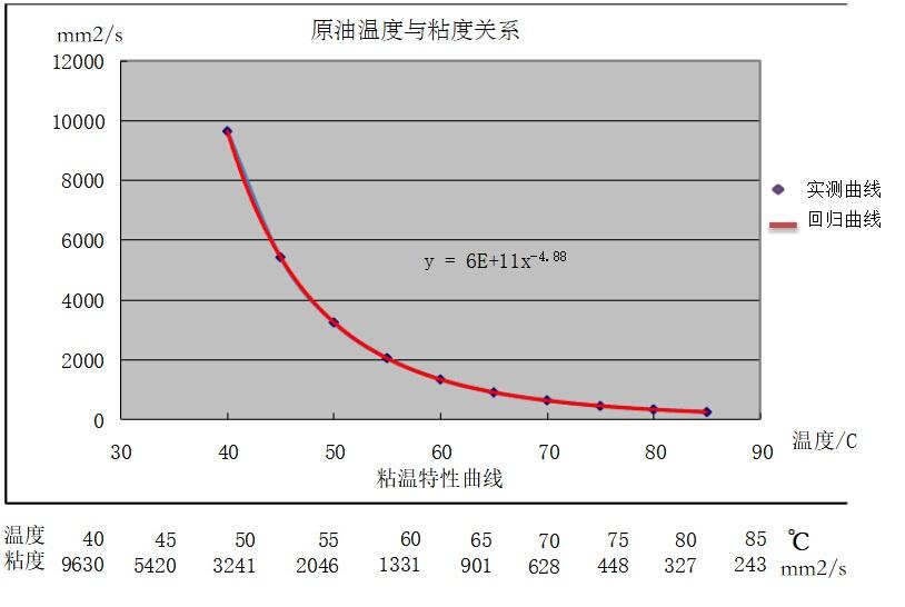 原油温度与粘度性能曲线