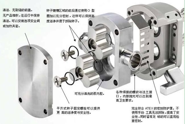TLP凸轮转子泵结构与螺杆泵结构相比那个好